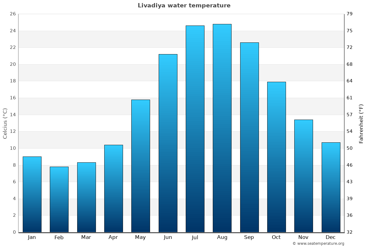 Livadiya average water temperatures