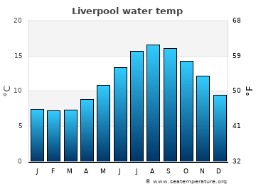 Liverpool average sea temperature chart