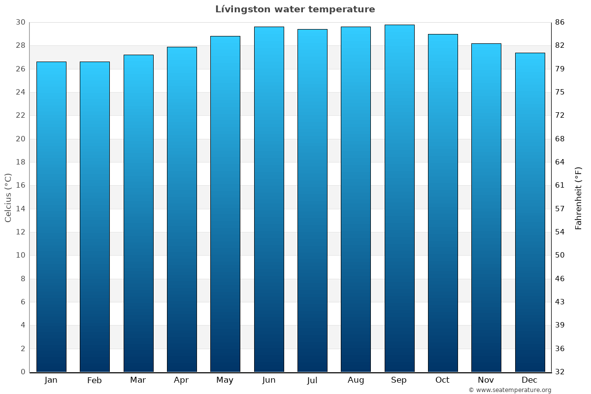 Lívingston average water temperatures