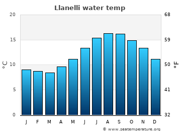 Llanelli average sea temperature chart