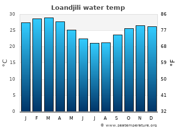 Loandjili average sea temperature chart