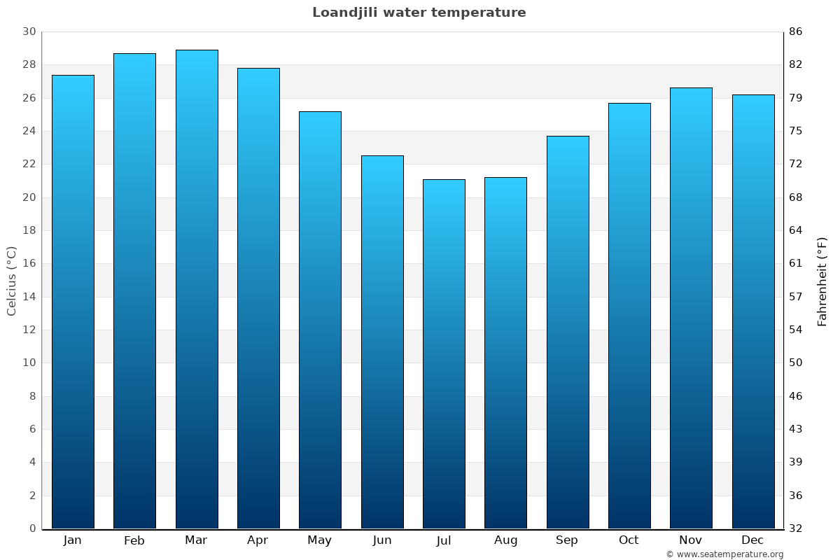 Loandjili average water temperatures