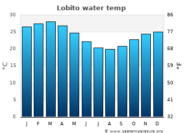 Lobito average sea sea_temperature chart