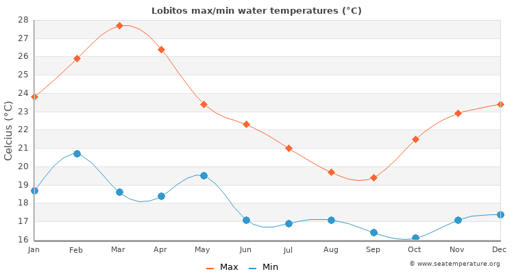 Lobitos average maximum / minimum water temperatures