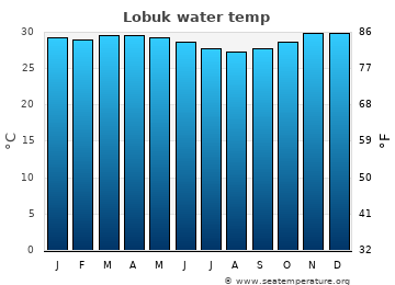 Lobuk average sea temperature chart
