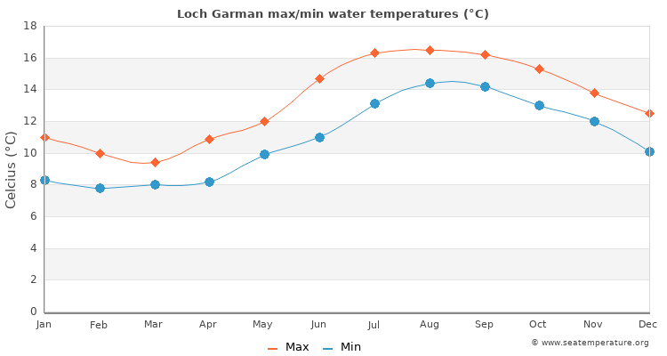 Loch Garman average maximum / minimum water temperatures