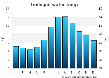Lødingen average sea temperature chart