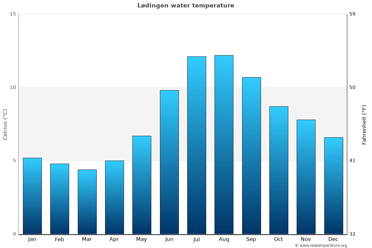 Lødingen average water temperatures
