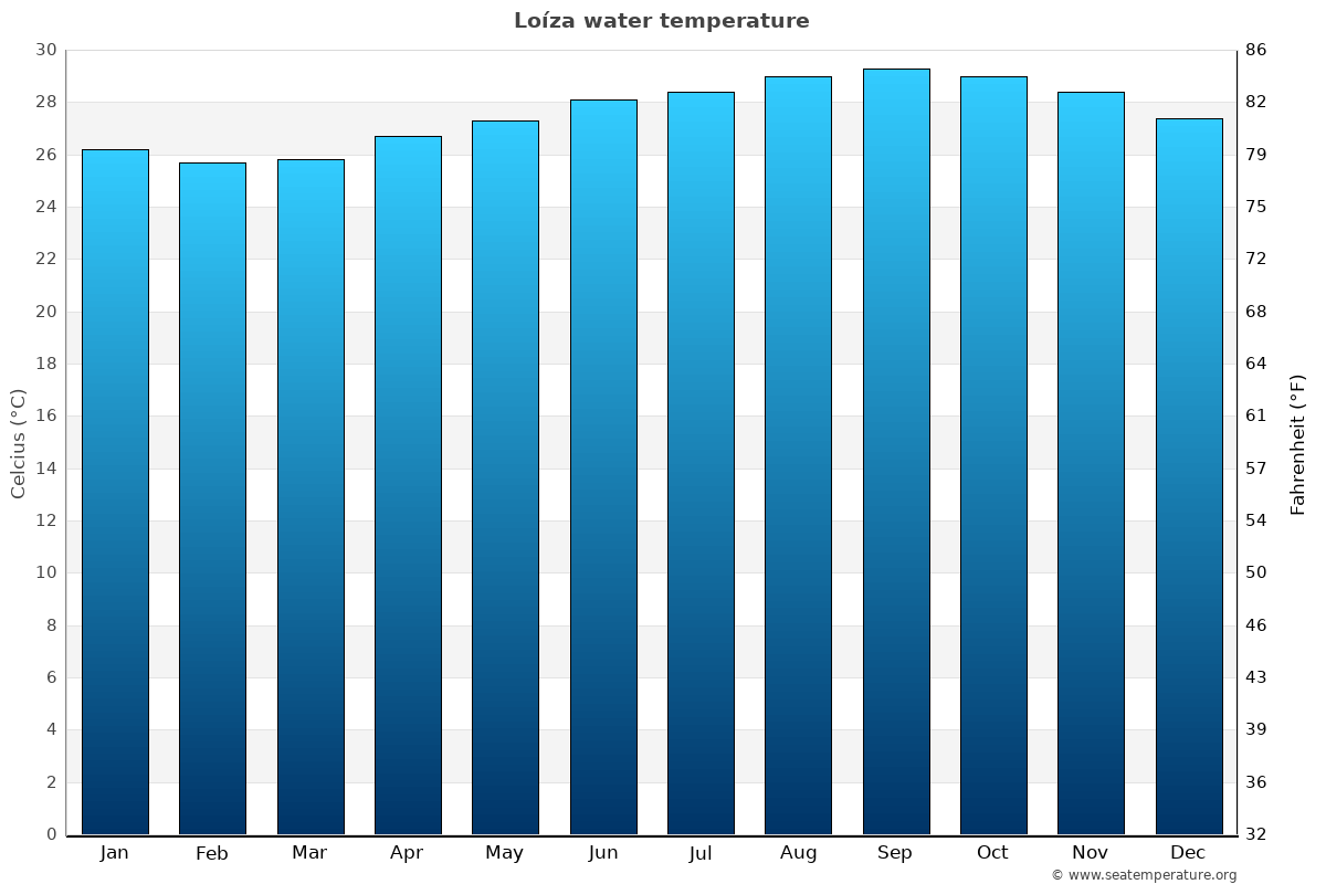 Loíza average water temperatures