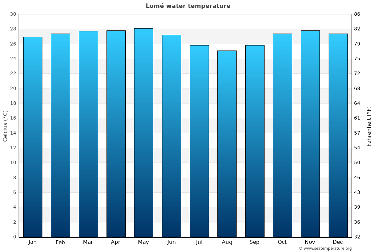 Lomé average water temperatures