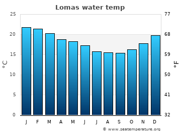 Lomas average sea temperature chart