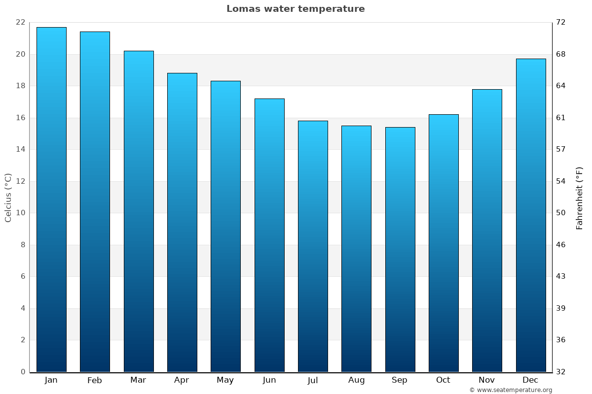 Lomas average water temperatures