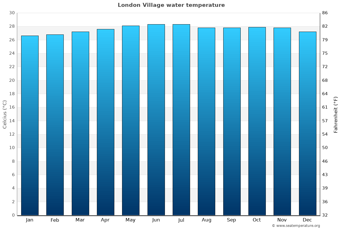 London Village average sea temperature chart