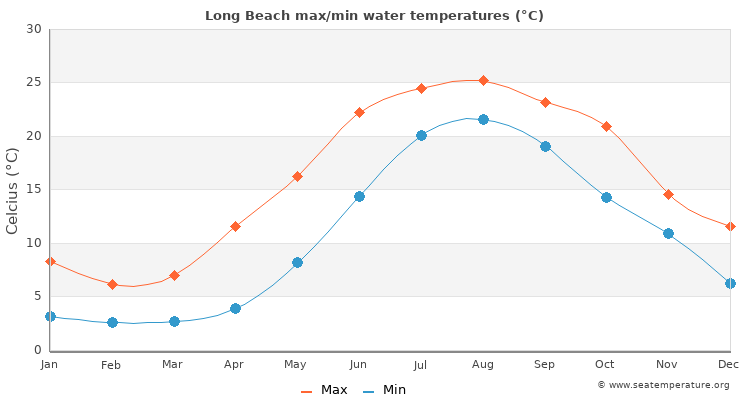 Long Beach Water Temperature Ny