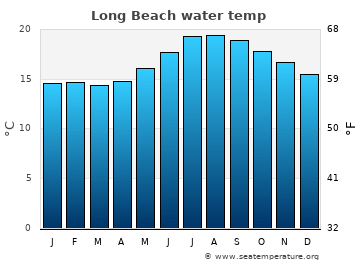 Long Beach average sea temperature chart