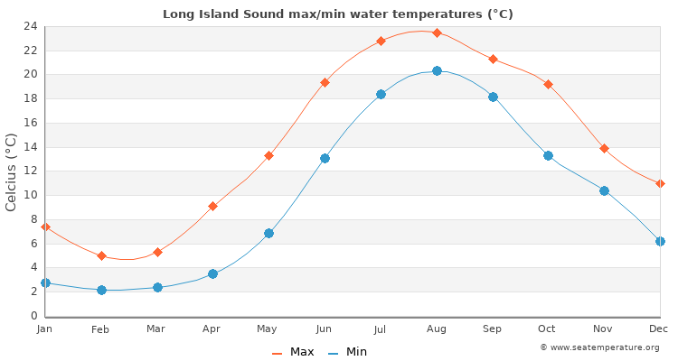 Long Island Sound Water Temperature Ny
