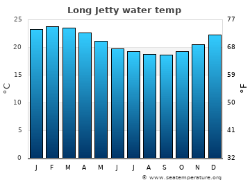 Long Jetty average sea temperature chart