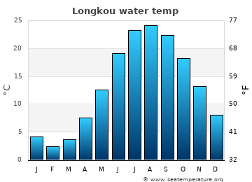 Longkou average sea temperature chart