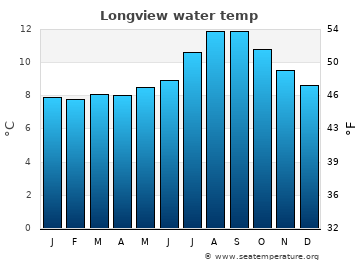 Longview average sea temperature chart
