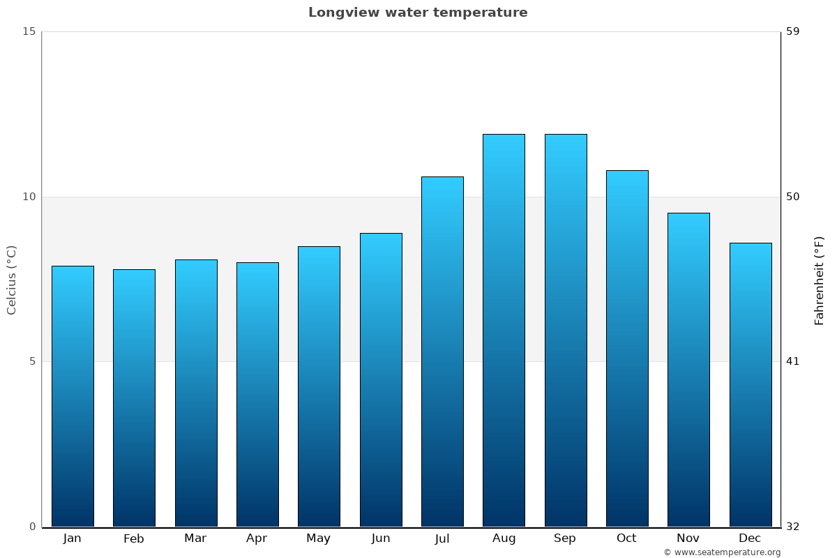 Longview average water temperatures