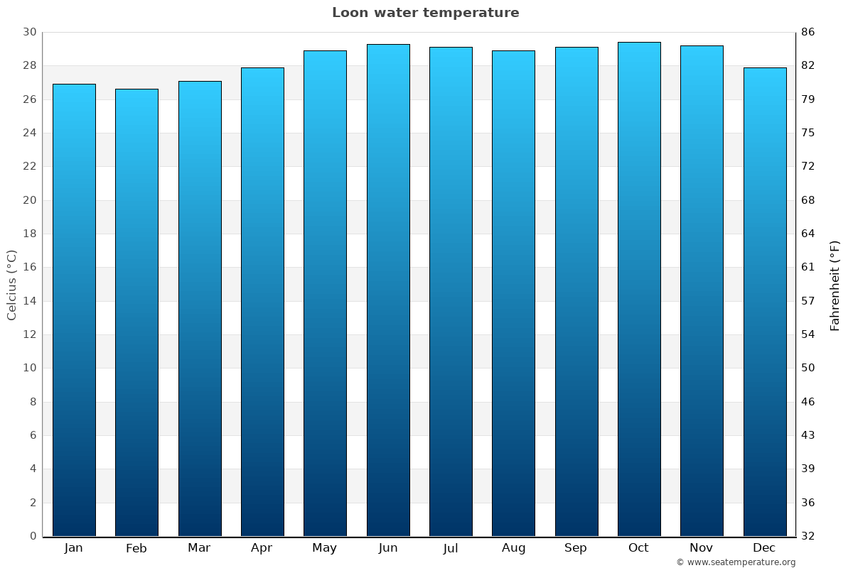 Loon average water temperatures