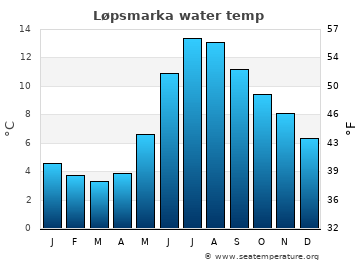 Løpsmarka average sea temperature chart