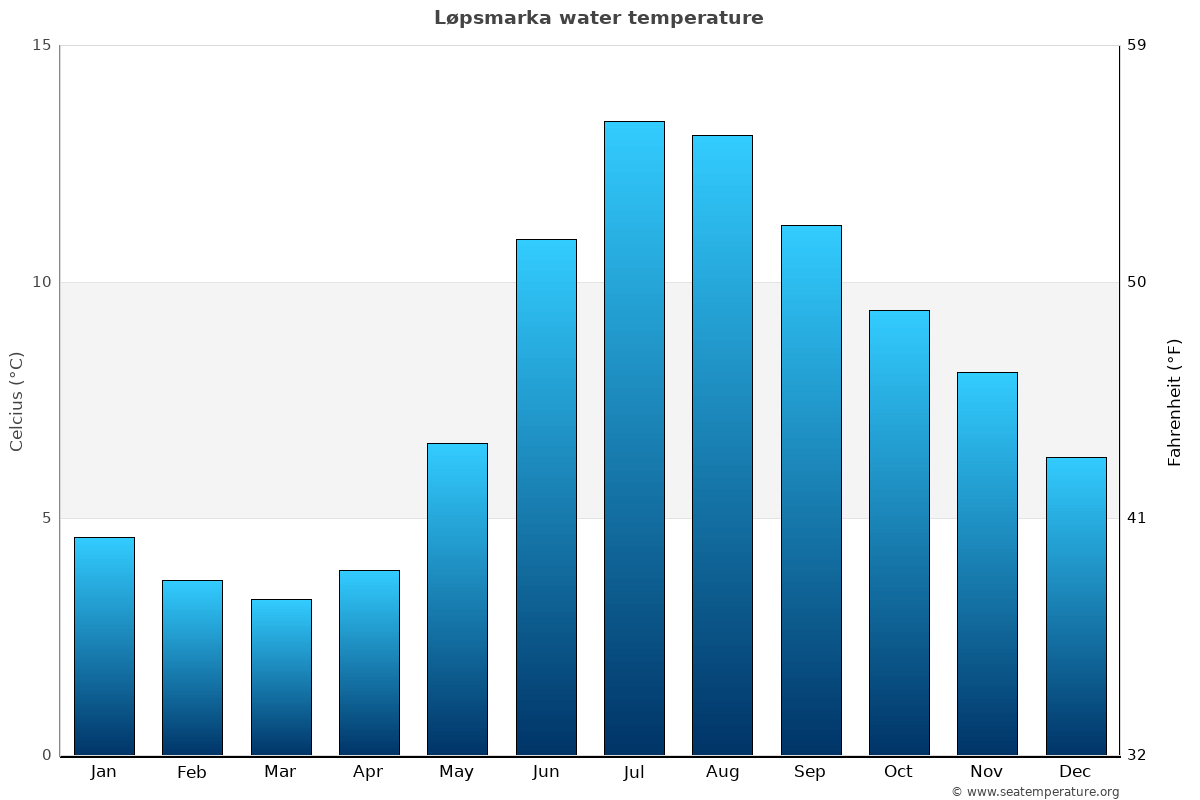 Løpsmarka average water temperatures
