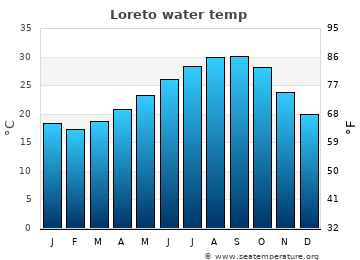 Loreto average sea temperature chart