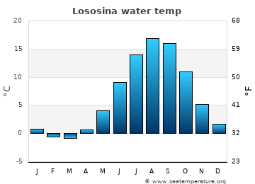 Lososina average sea sea_temperature chart