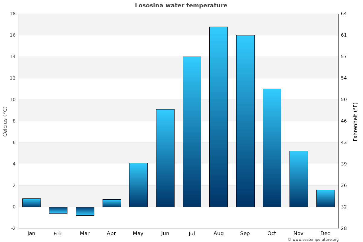 Lososina average water temperatures