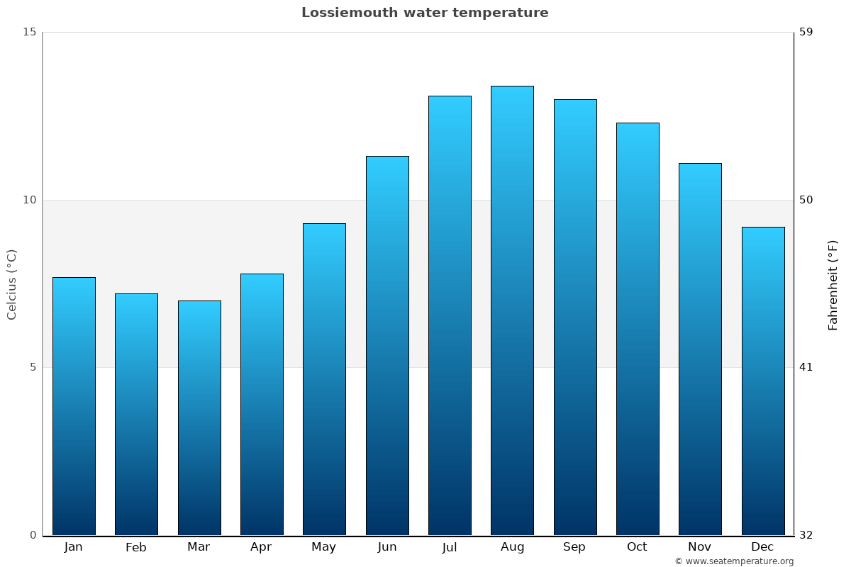 Lossiemouth average water temperatures