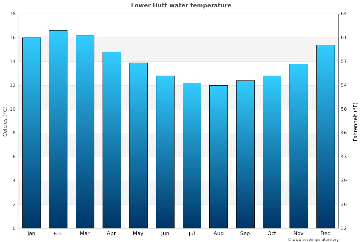 Lower Hutt average water temperatures