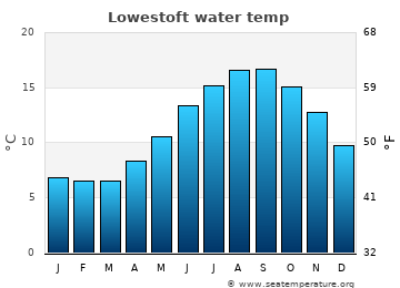 Lowestoft average sea temperature chart