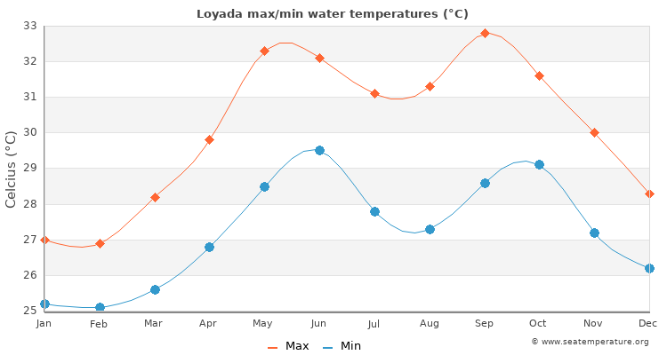 Loyada average maximum / minimum water temperatures