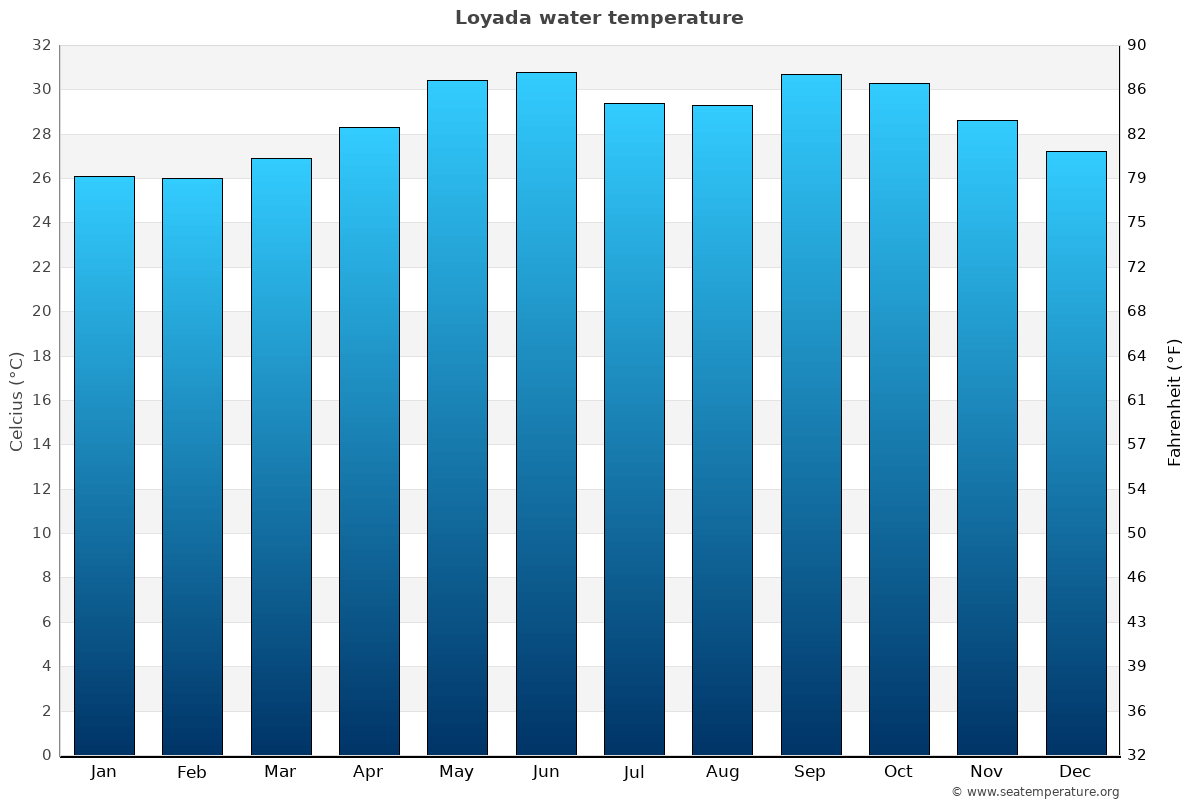 Loyada average water temperatures
