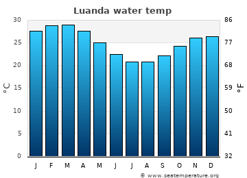 Luanda average water temp