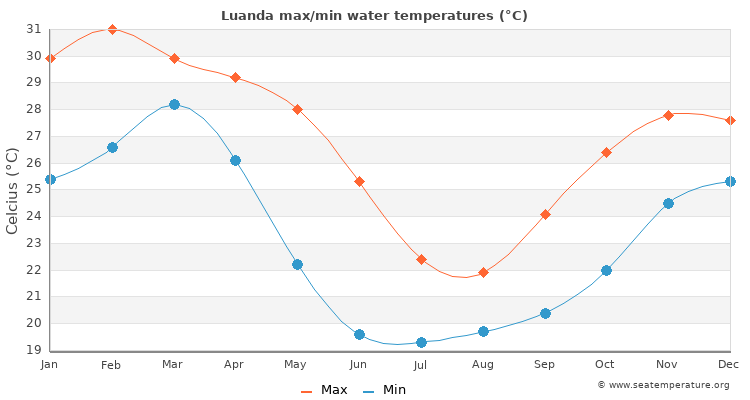 Luanda average maximum / minimum water temperatures