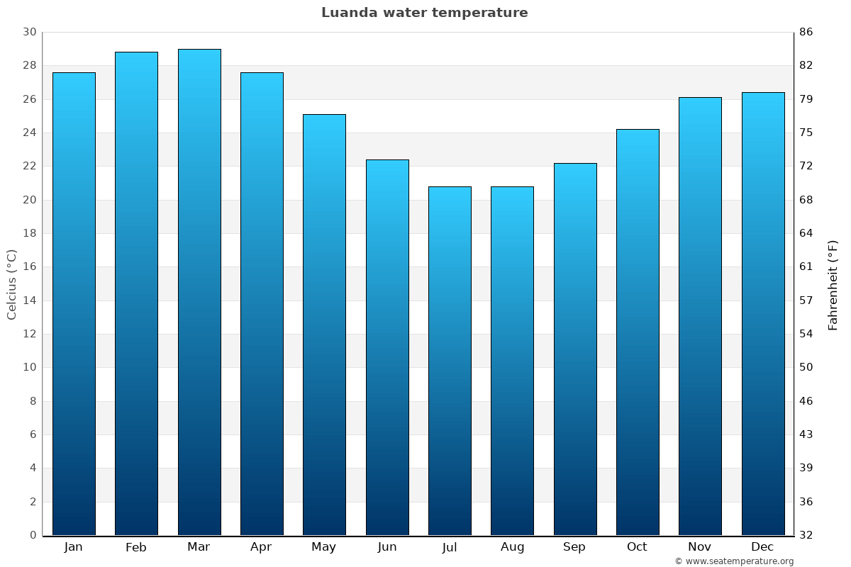 Luanda average water temperatures