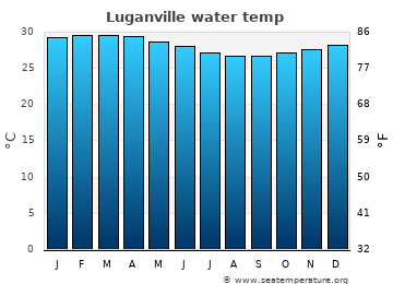 Luganville average sea temperature chart