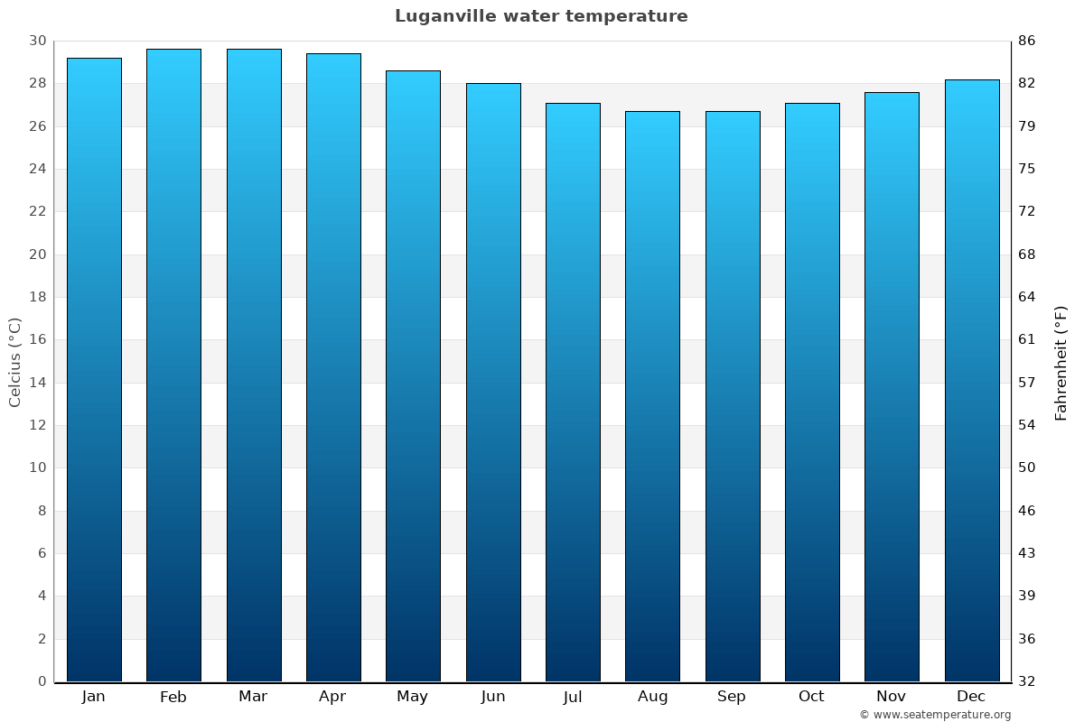 Luganville average water temperatures