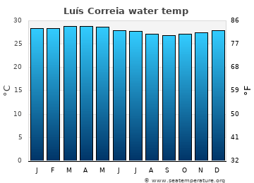 Luís Correia average sea sea_temperature chart