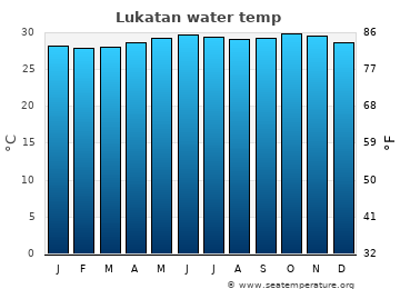 Lukatan average sea temperature chart