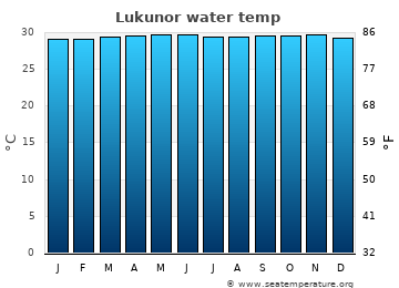 Lukunor average sea temperature chart