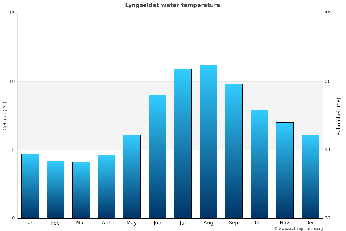 Lyngseidet average water temperatures