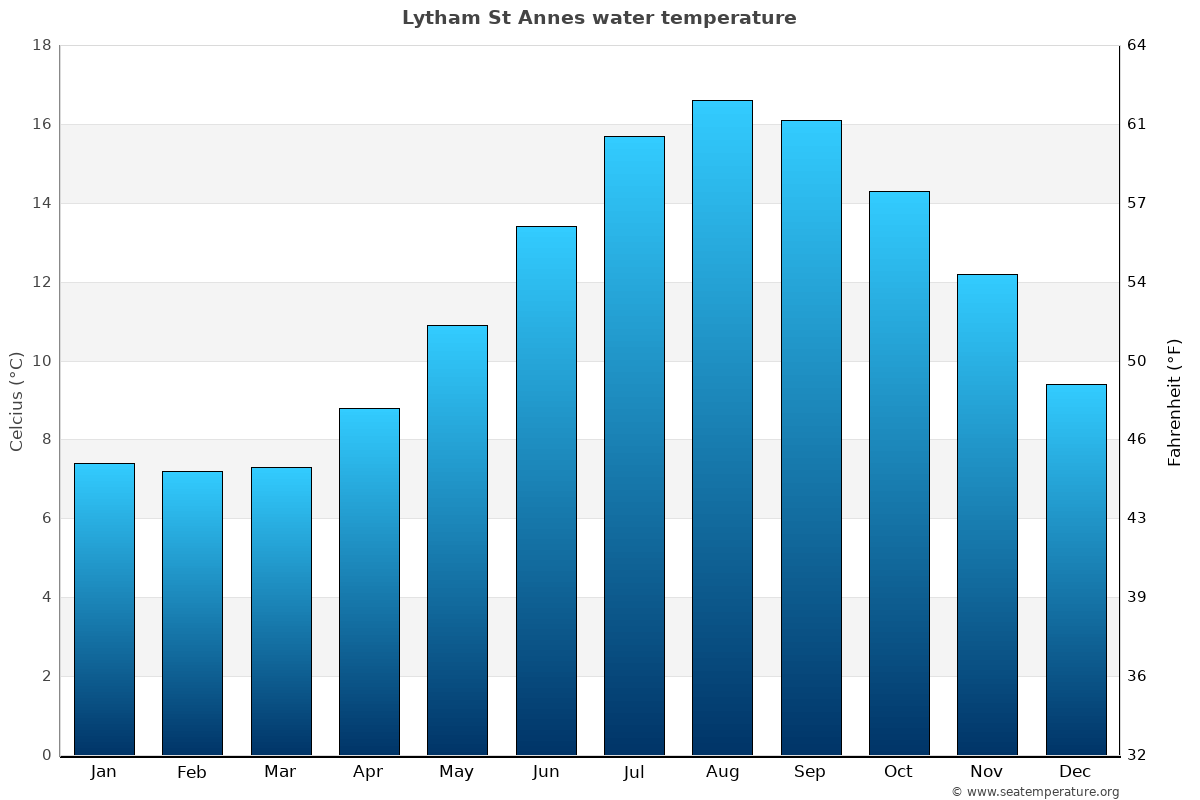 Lytham St Annes average sea temperature chart