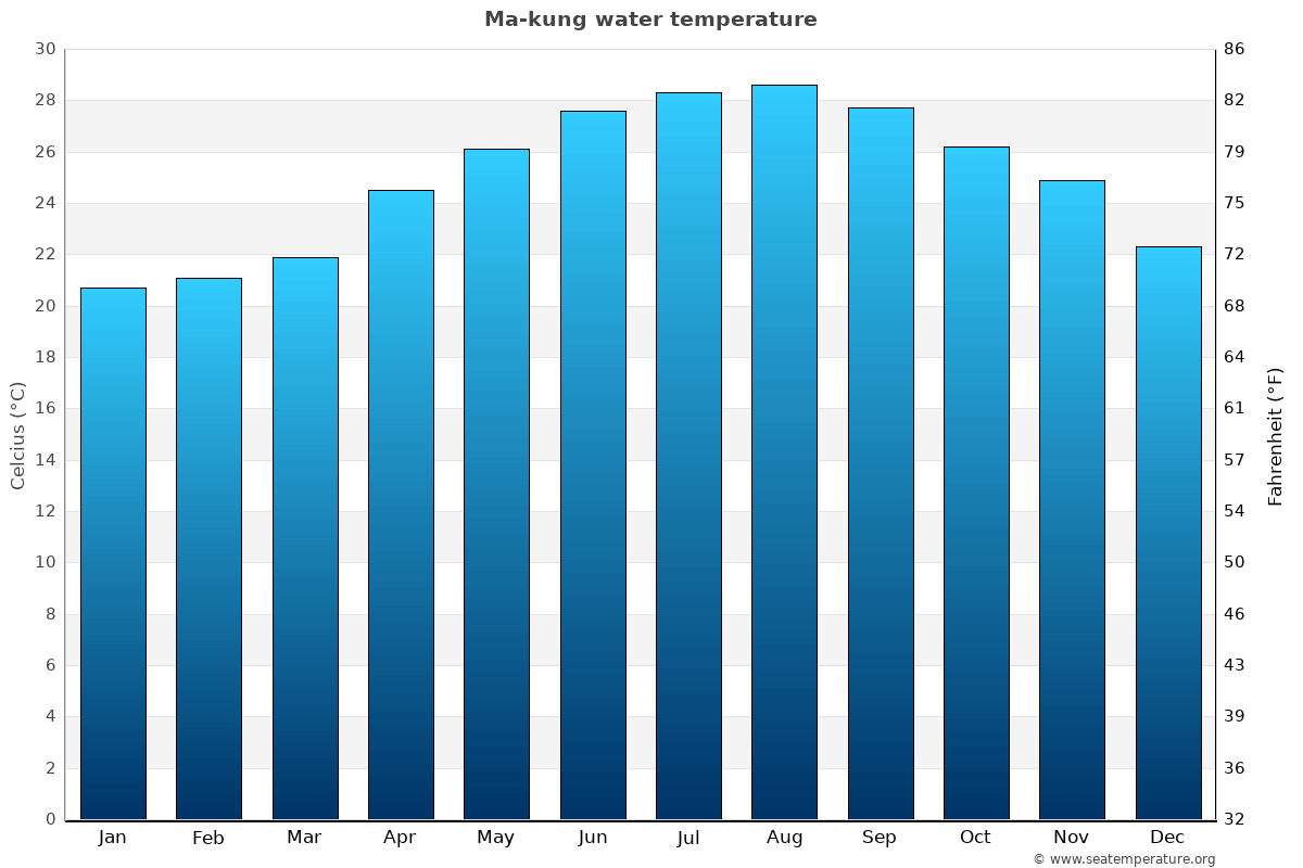 Ma-kung average water temperatures
