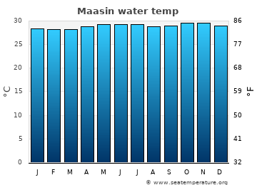 Maasin average sea temperature chart