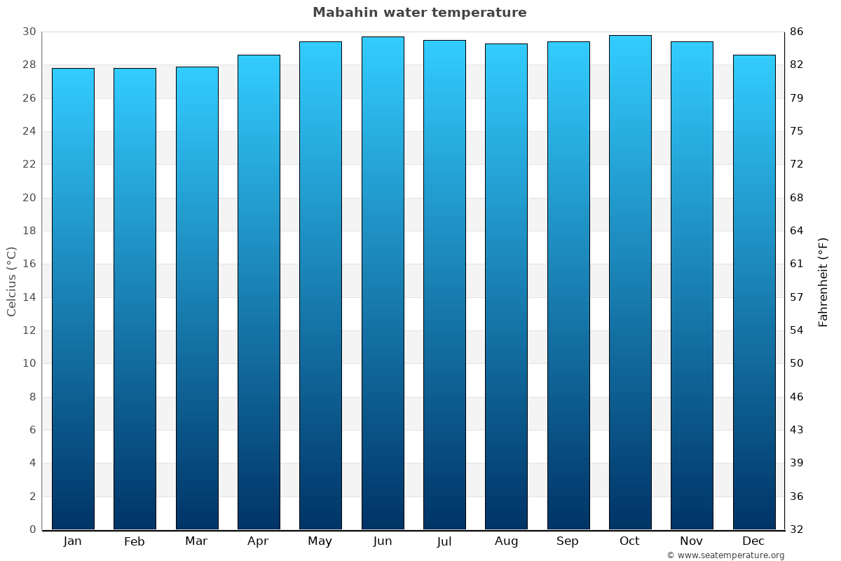 Mabahin average water temperatures