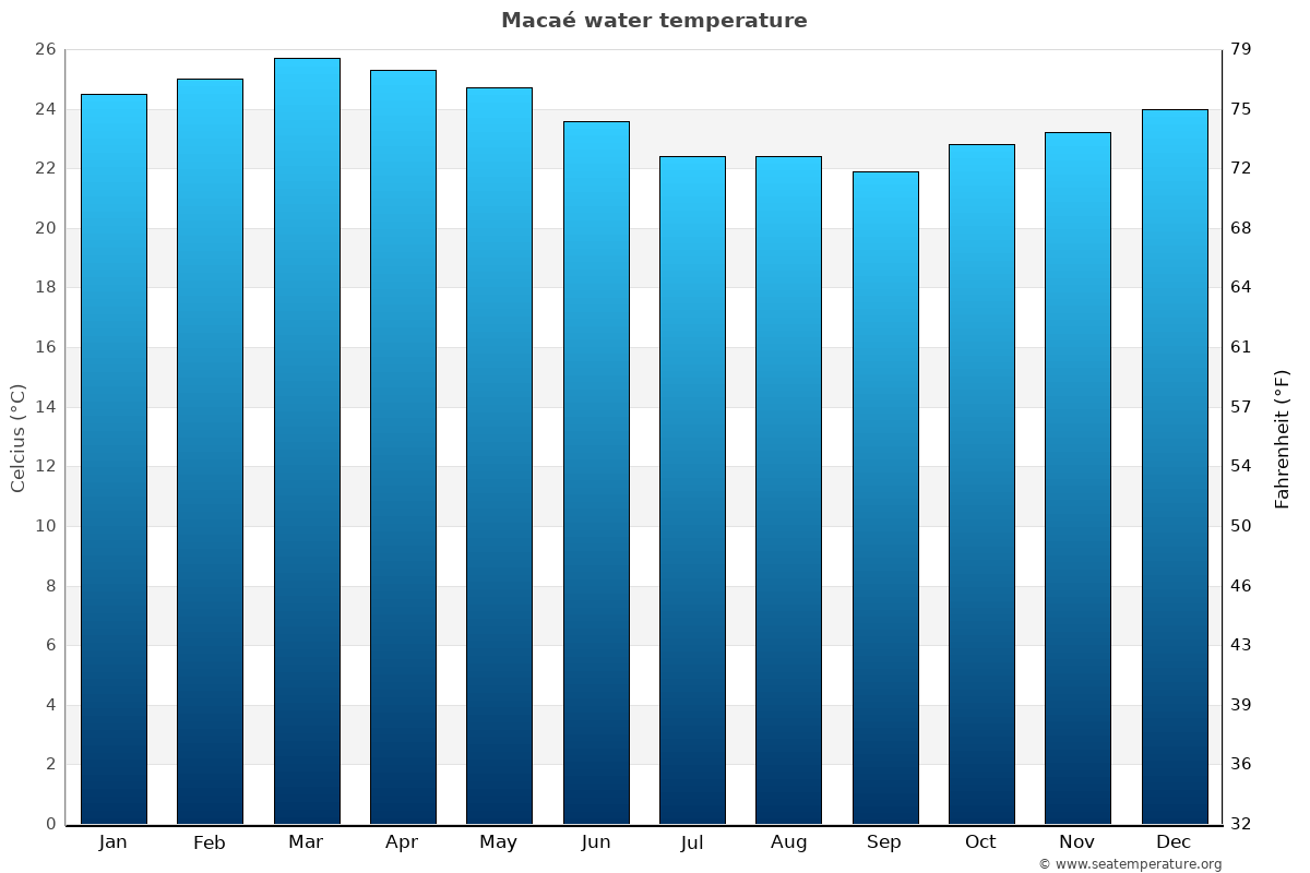 Macaé average water temperatures