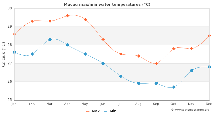 Macau average maximum / minimum water temperatures